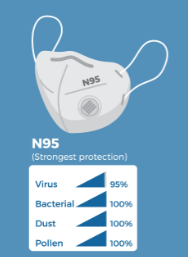 N-95 mask with visual explaining its strong protection against virus